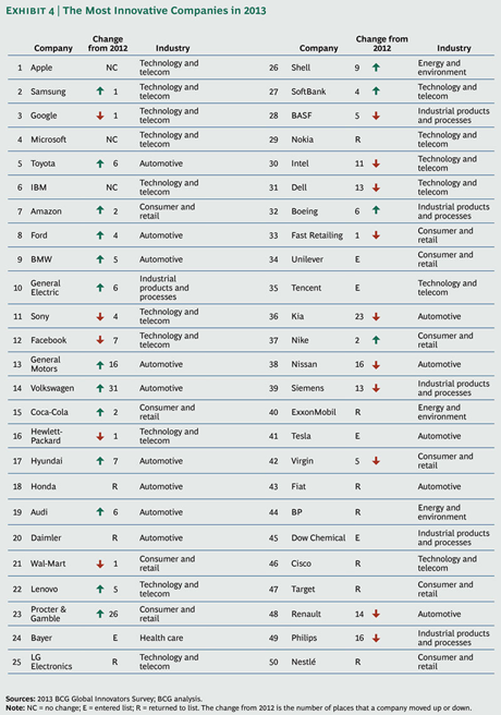 BCG Ranking of most innovative companies 2013