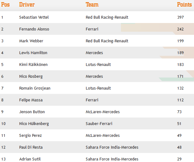 F1 2013 Drivers Standing