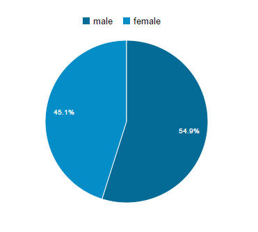 male female ratio hyderabad